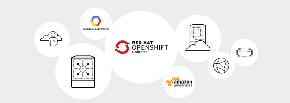 Figure 1. Red Hat OpenShift Dedicated