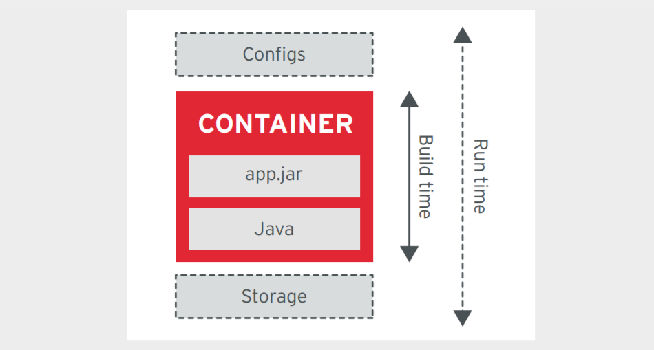 Figure 6. Containers should have baked in all dependencies at build time except environment-specific ones.