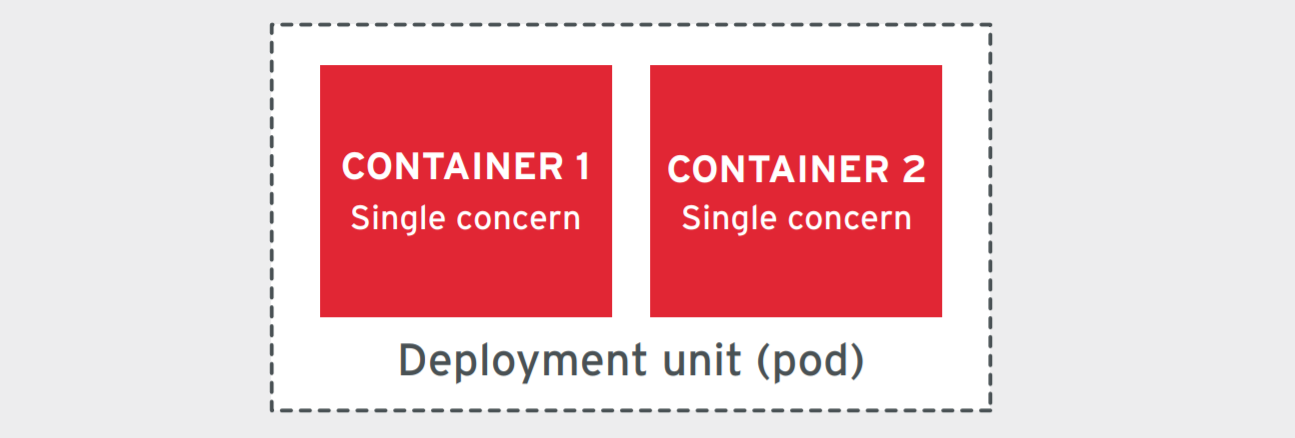 Figure 1. Multiple single-concern containers in one deployment unit