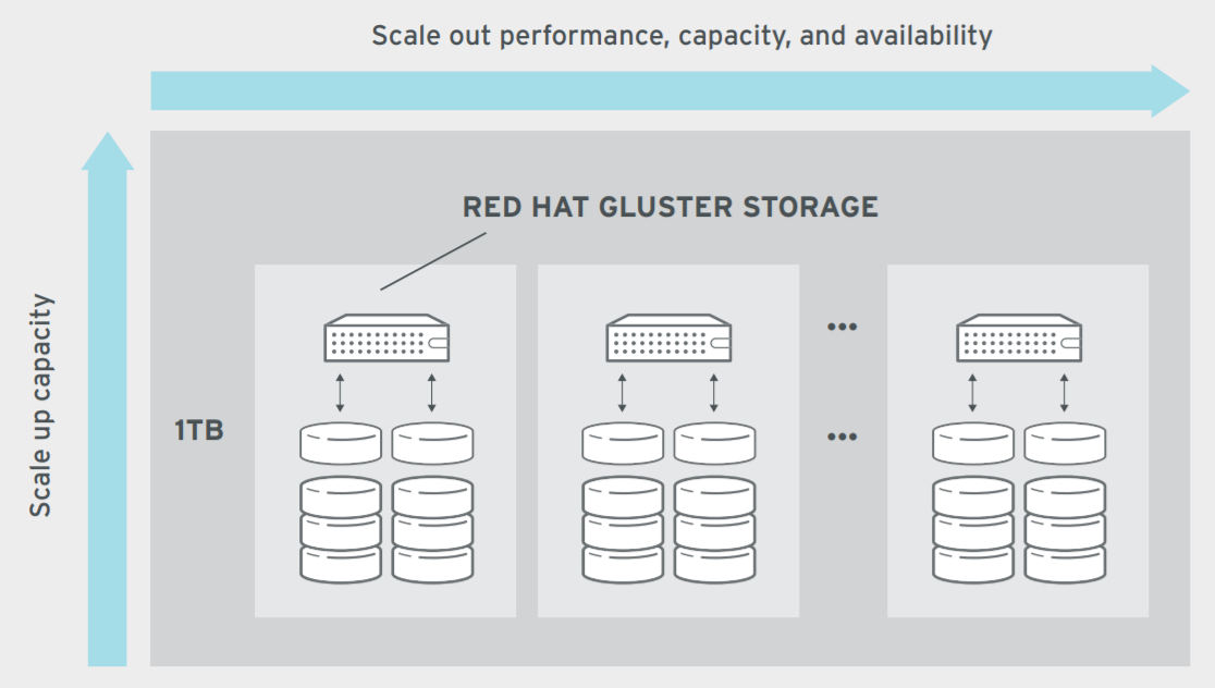 Figure 1. Use case for private cloud: Datacenter