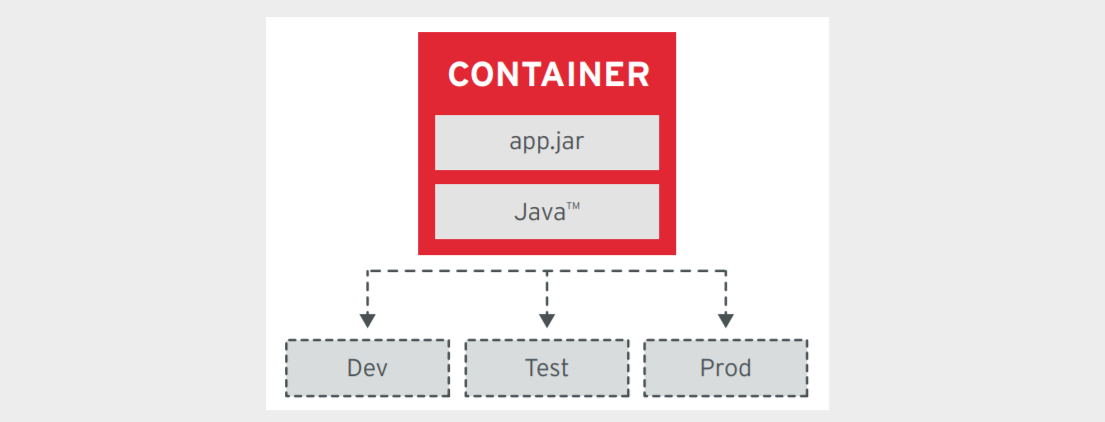 Figure 4. Immutable container images are used across all environments