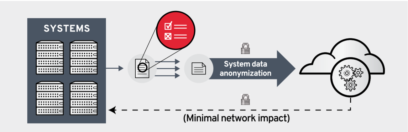 Figure 1. Red Hat Insights collects and analyzes a small subset of client information. Data is collected via secure protocols and then discarded during the next upload or when a system is removed from the service. To help ensure the client's security and privacy, historical system data is not retained.