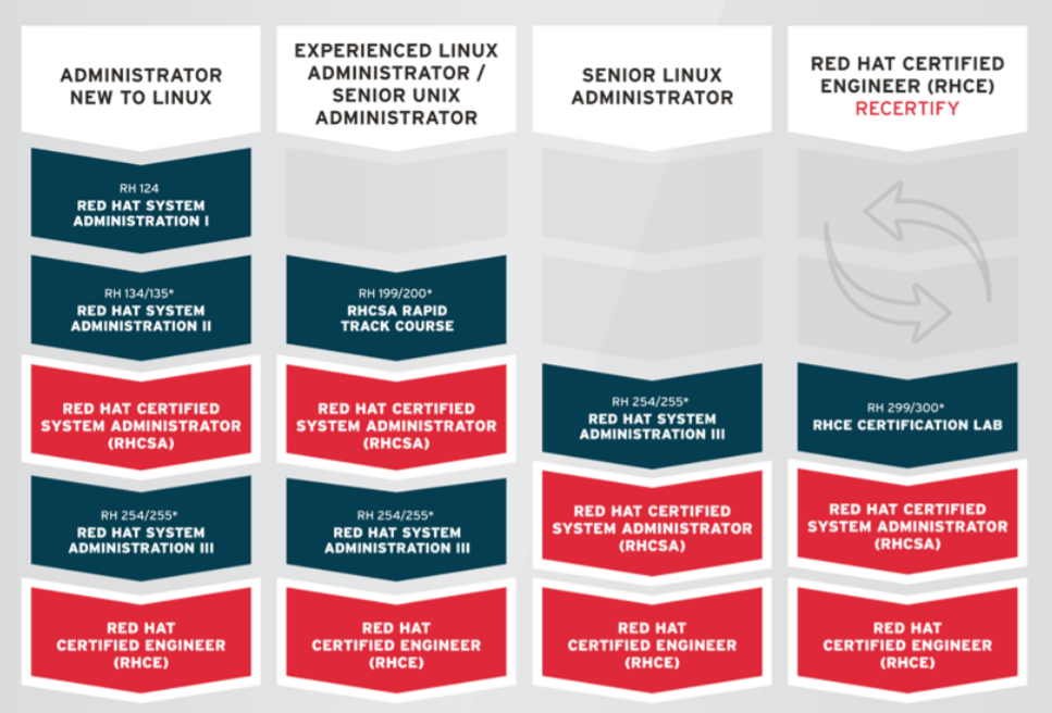 Red Hat Enterprise Linux Training And Certification Core Curriculum