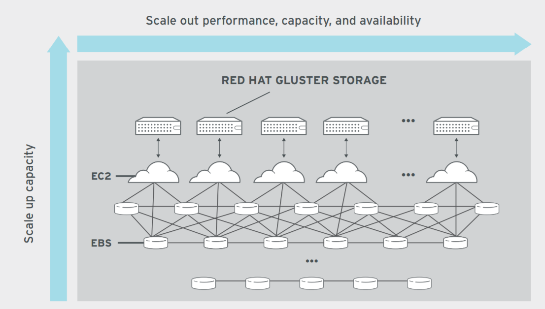 Figure 2. Use case for public cloud: Scale-out, network-attached storage (NAS) for Amazon Web Services