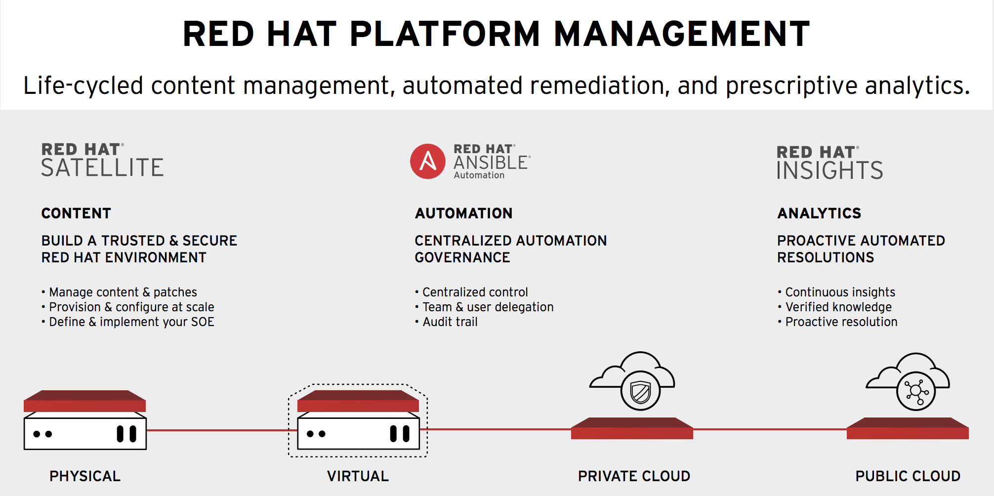 Figure 1. Red Hat technologies combined for enhanced security and compliance