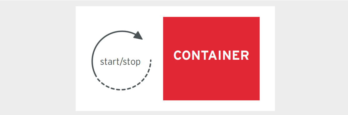 Figure 5. A containerized application with quick start up and shut down for easy replaceability